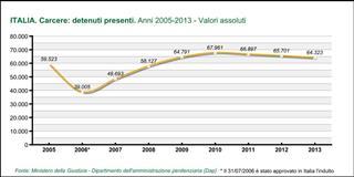 ITALIA. Carcere: detenuti presenti dal 2005 (prima indulto) a ottobre 2013